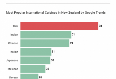 Most popular international cuisines in New Zealand