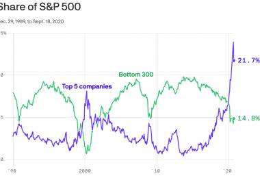 La participación de Big Tech en el S&P 500 alcanzó un récord en agosto