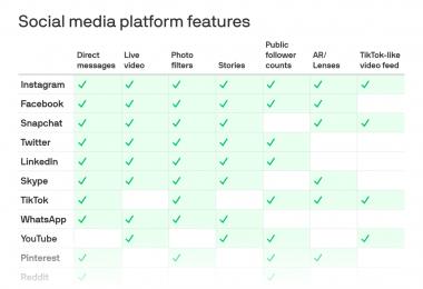 Las empresas de redes sociales están empezando a verse todas iguales