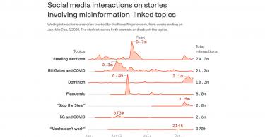 La búsqueda de la medida de la desinformación