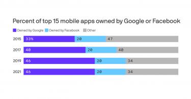Google y Facebook continúan dominando las aplicaciones móviles