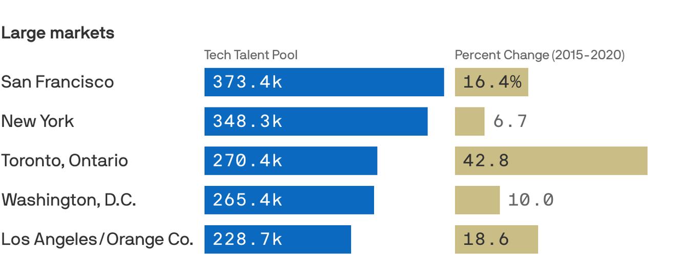 Dónde está creciendo el grupo de talentos tecnológicos